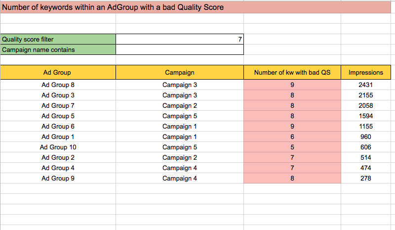 Application of AWQL in real reports - PPC Scripts
